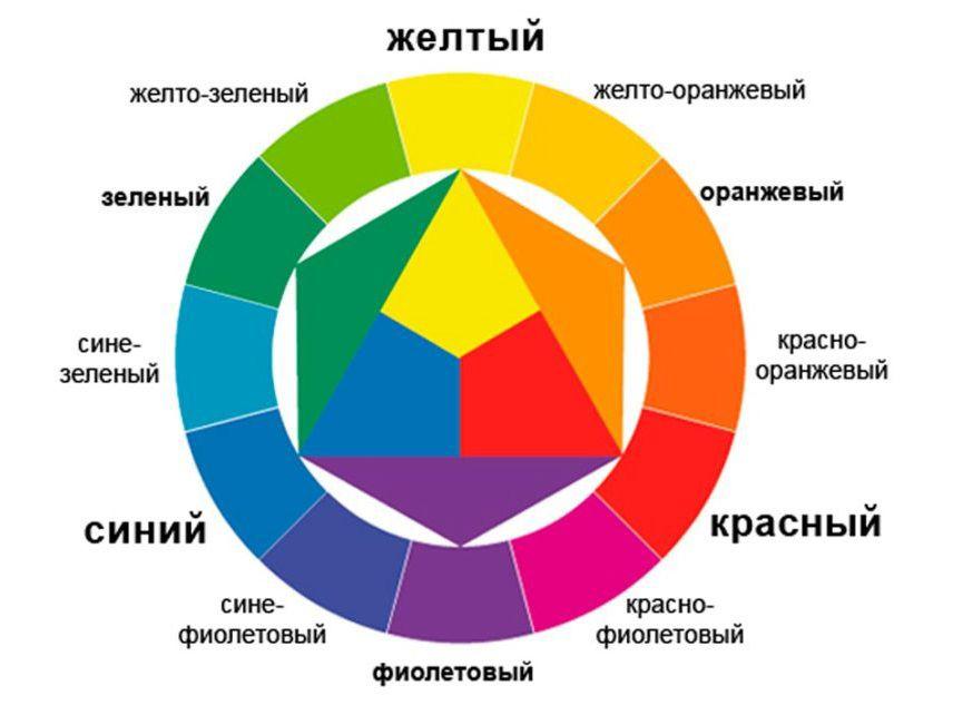 Цветовой круг Иттена для перманентного макияжа. Обучение колористике татуажа.